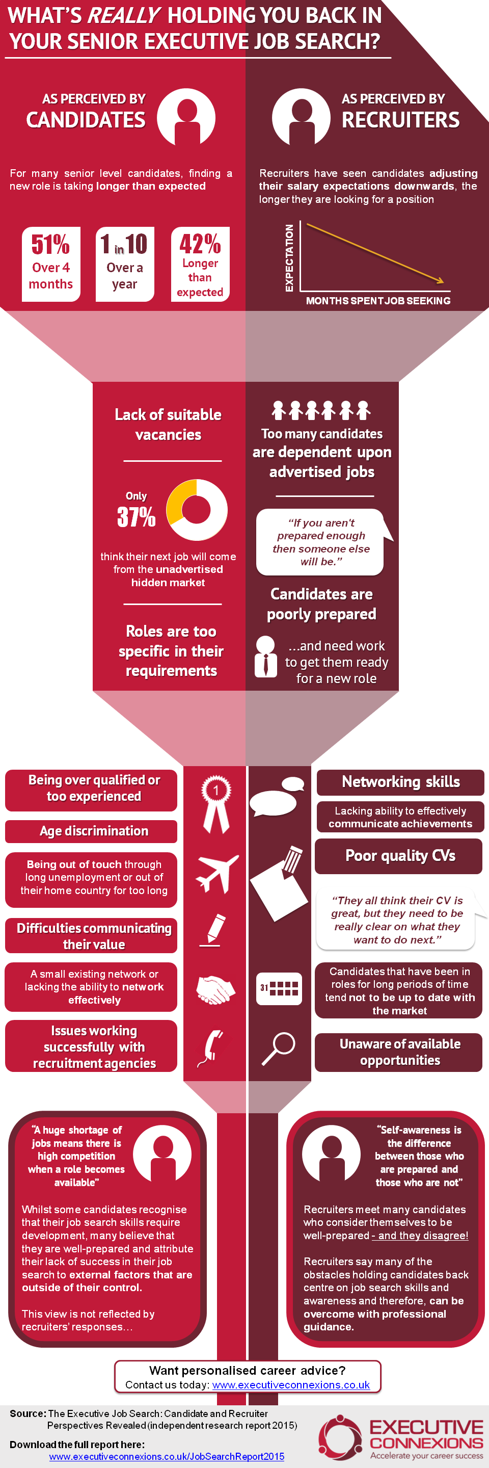 The secrets of the executive job search: what's really holding candidates back? [INFOGRAPHIC] Executive Connexions